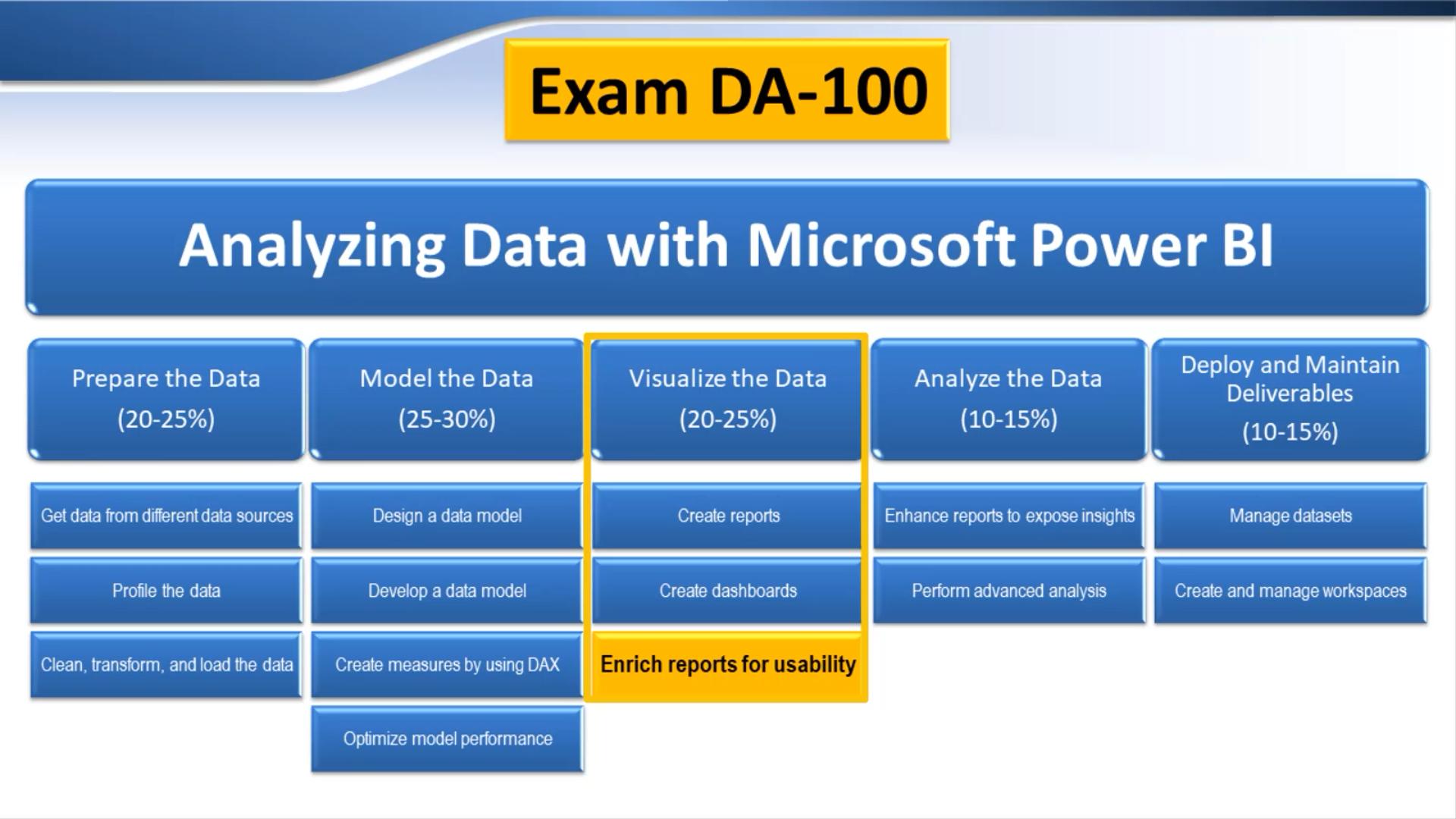 Exam DA-100: Visualize the Data > Enrich reports for usability
