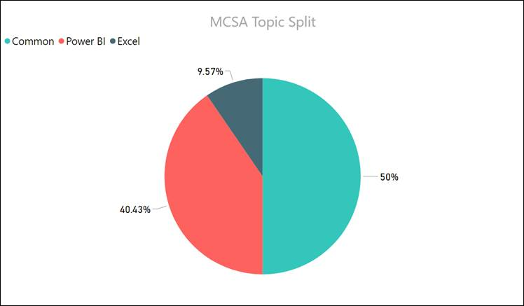 Power BI MCSA: BI Reporting