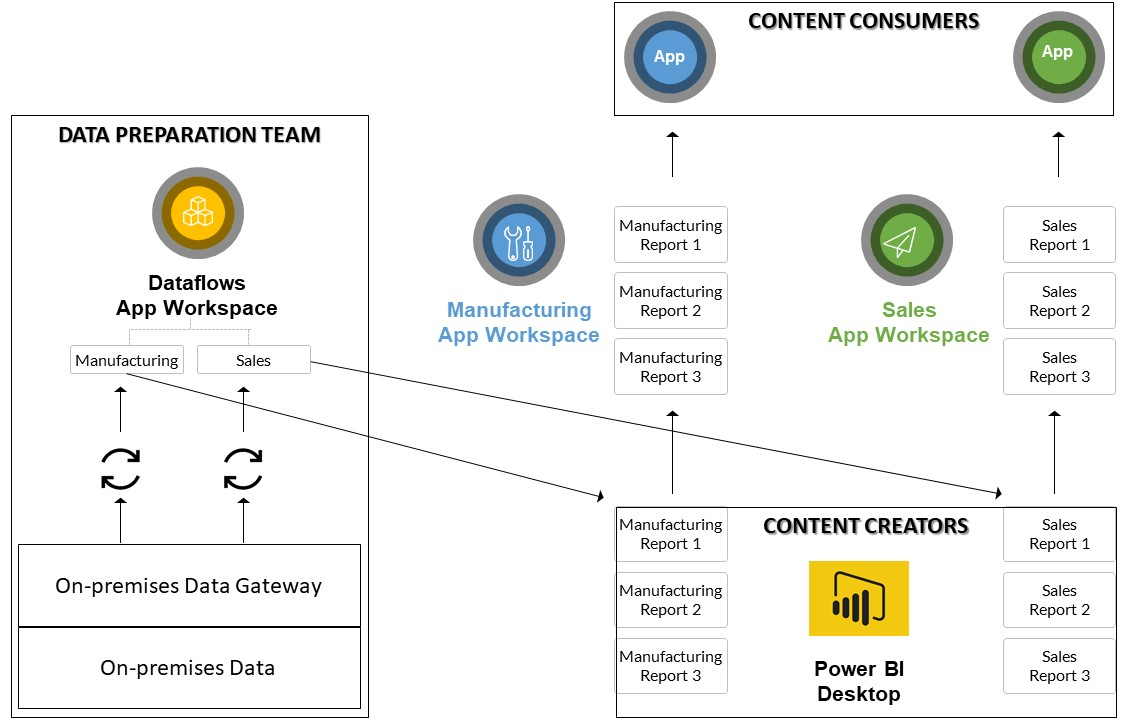 Using Power BI Dataflows to Centralize Data Preparation | G