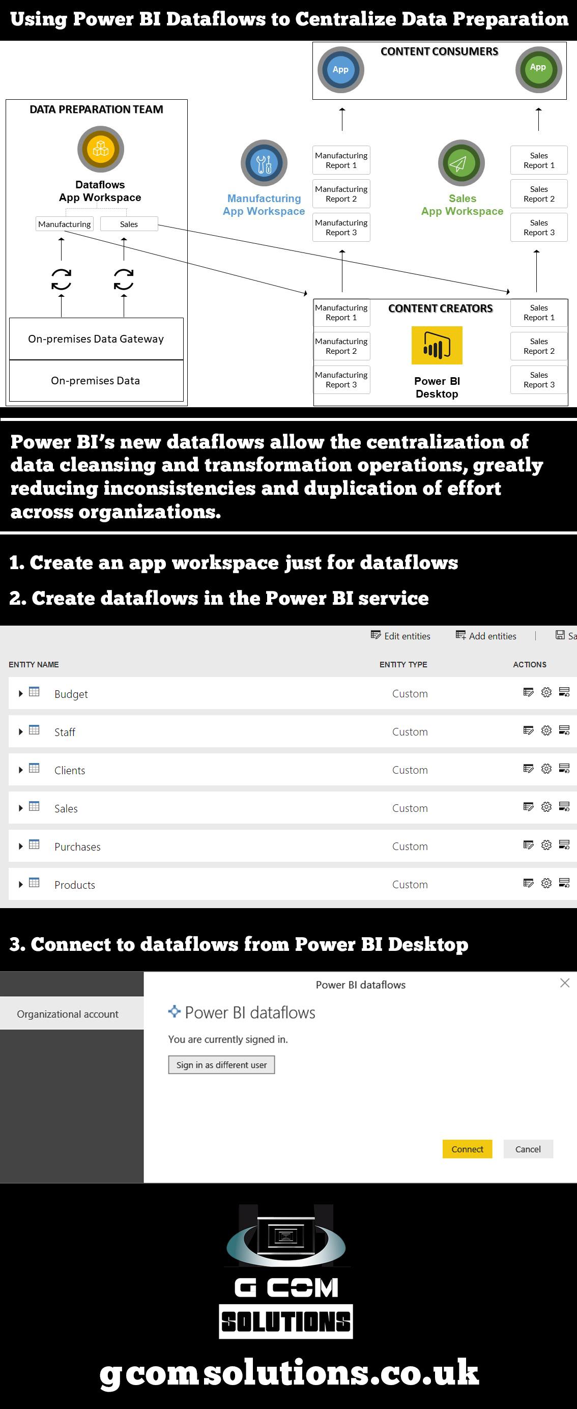 Dataflows Infographic