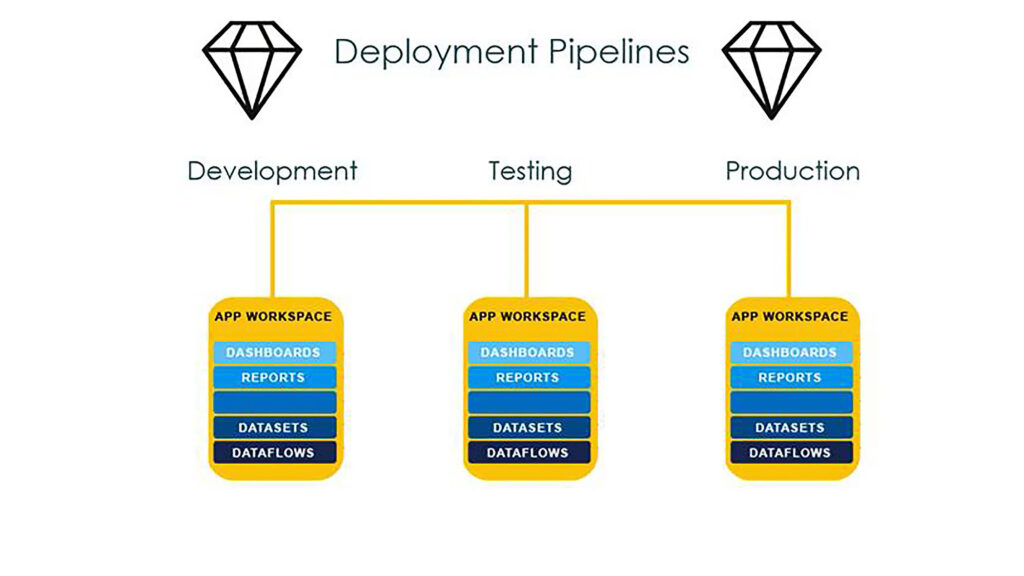 Use Deployment Pipelines